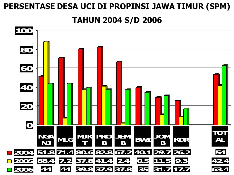 PERSENTASE DESA UCI DI PROPINSI JAWA TIMUR (SPM)
