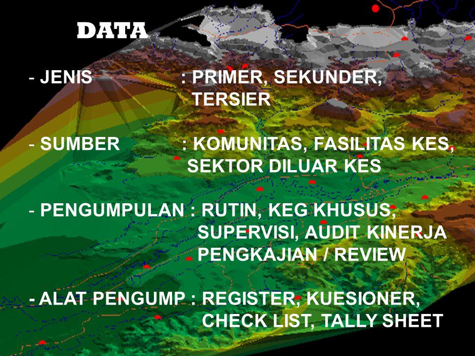 DATA JENIS : PRIMER, SEKUNDER, TERSIER