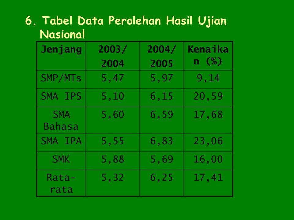 6. Tabel Data Perolehan Hasil Ujian Nasional