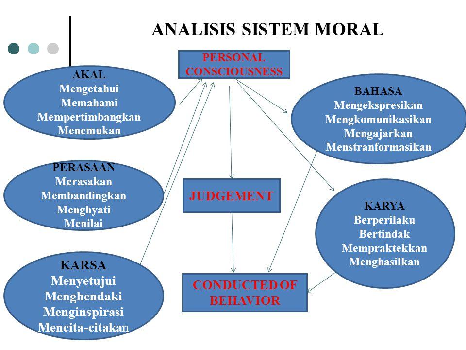 ANALISIS SISTEM MORAL JUDGEMENT KARSA Menyetujui Menghendaki