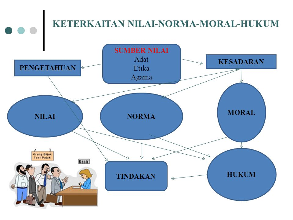 KETERKAITAN NILAI-NORMA-MORAL-HUKUM