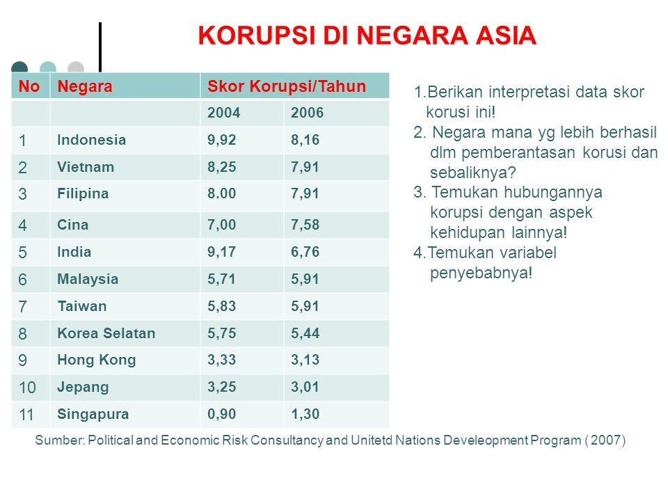 KORUPSI DI NEGARA ASIA No Negara Skor Korupsi/Tahun 1 2 3 4 5 6 7 8 9