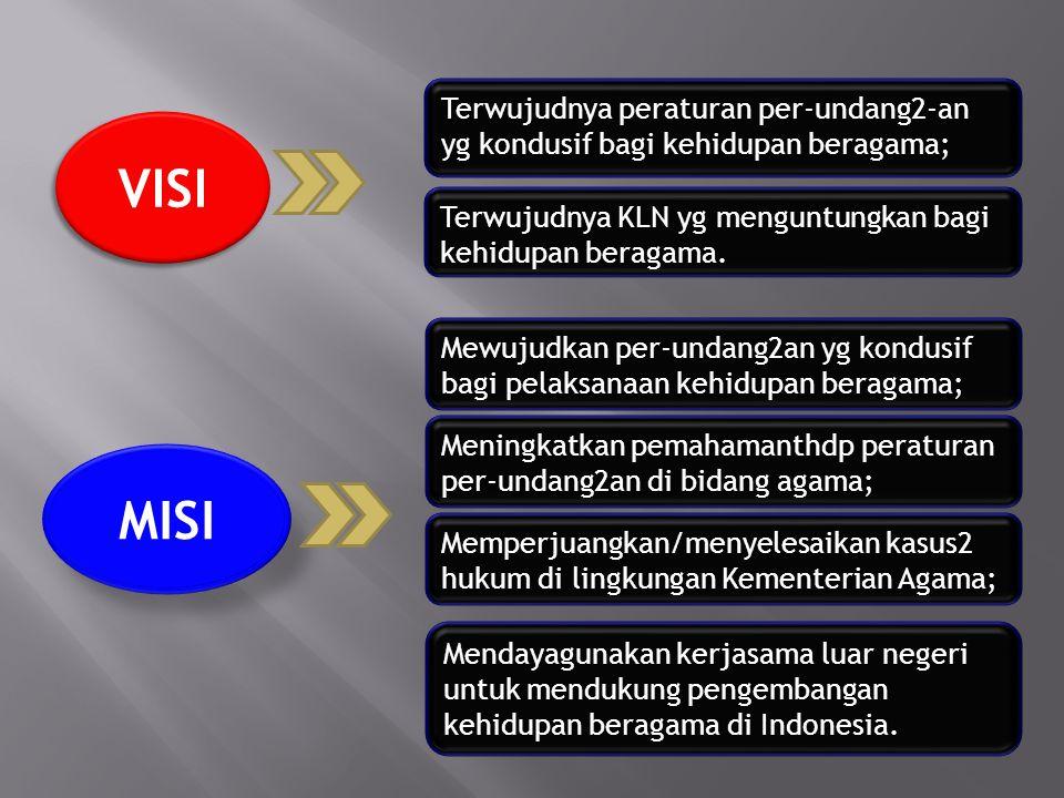 Terwujudnya peraturan per-undang2-an yg kondusif bagi kehidupan beragama;