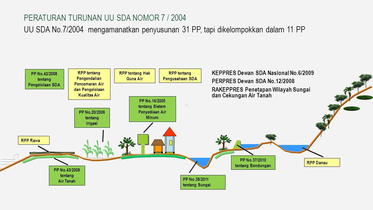 1.3 Landasan Hukum PERATURAN TURUNAN UU SDA NOMOR 7 / 2004