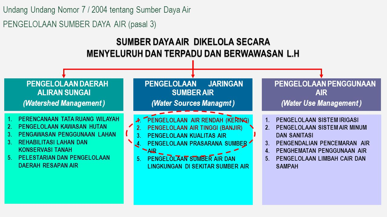 Undang Undang Nomor 7 / 2004 tentang Sumber Daya Air