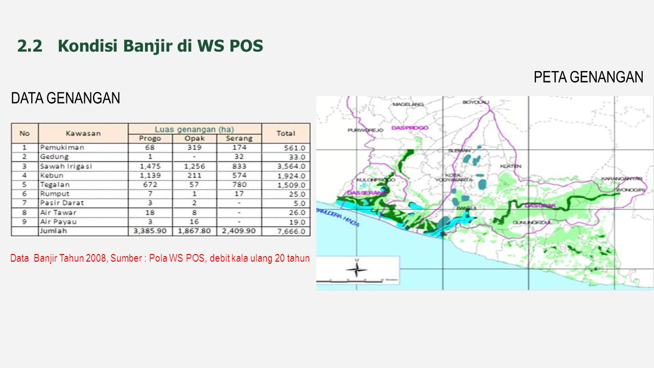 2.2 Kondisi Banjir di WS POS