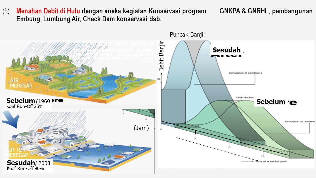 (5) Menahan Debit di Hulu dengan aneka kegiatan Konservasi program GNKPA & GNRHL, pembangunan Embung, Lumbung Air, Check Dam konservasi dsb.