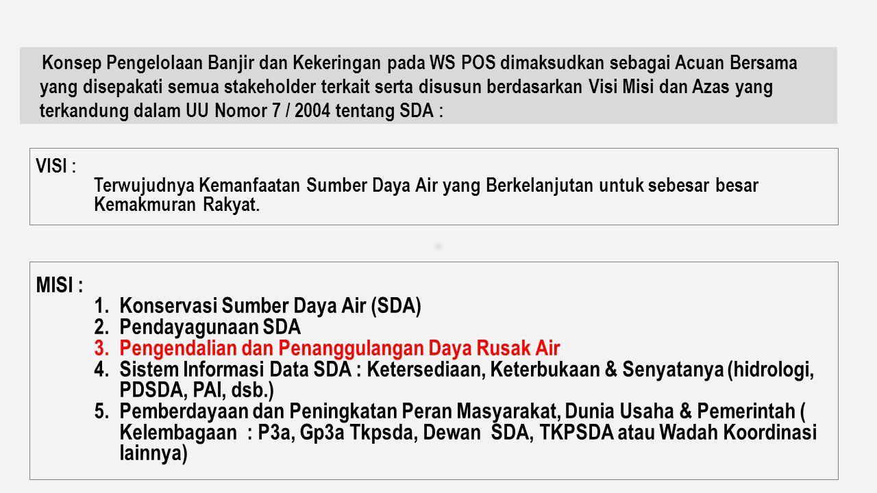 Konservasi Sumber Daya Air (SDA) Pendayagunaan SDA