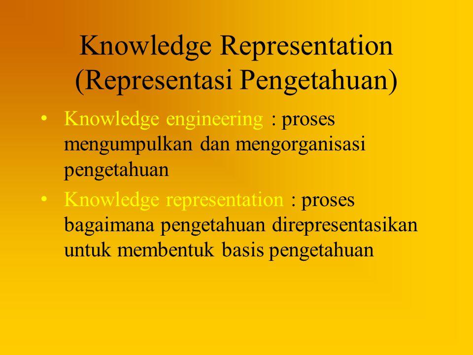 Knowledge Representation (Representasi Pengetahuan)