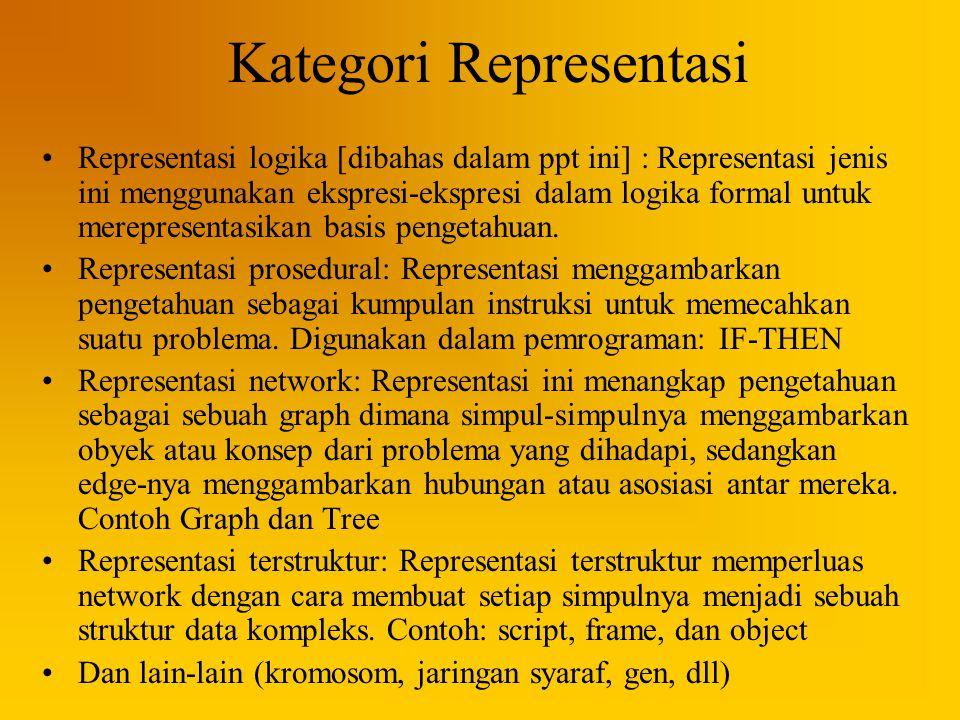 Kategori Representasi