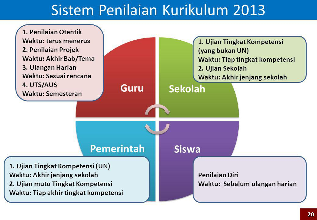 Sistem Penilaian Kurikulum 2013