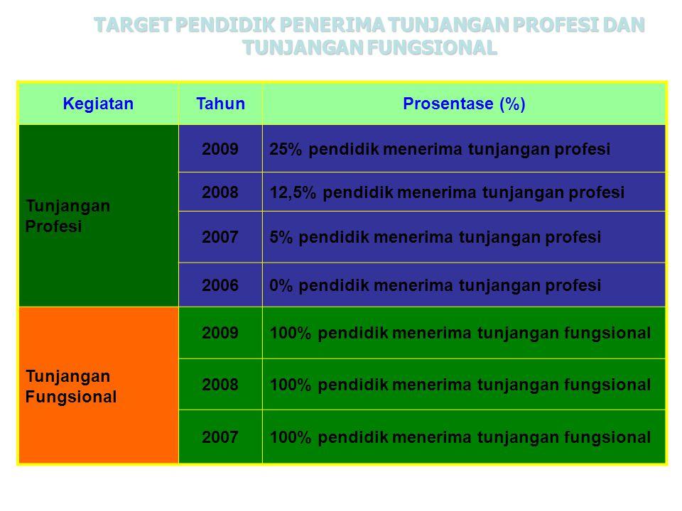 TARGET PENDIDIK PENERIMA TUNJANGAN PROFESI DAN TUNJANGAN FUNGSIONAL