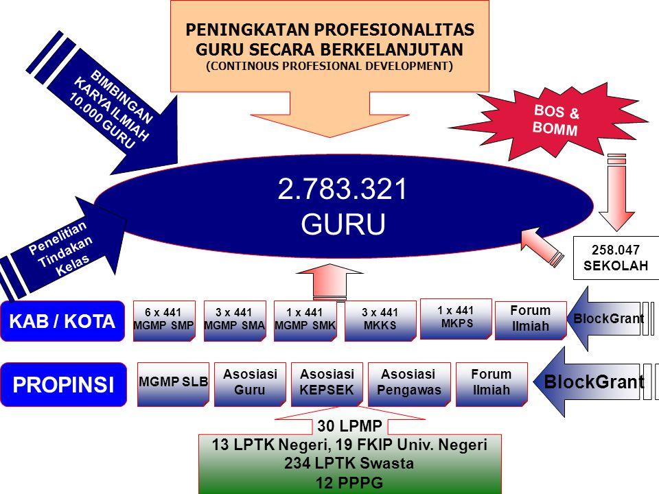 2.783.321 GURU PROPINSI KAB / KOTA BlockGrant
