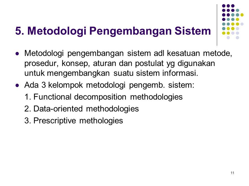 5. Metodologi Pengembangan Sistem