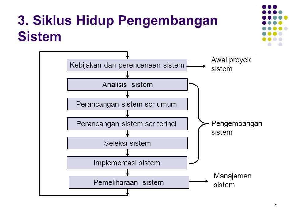 3. Siklus Hidup Pengembangan Sistem