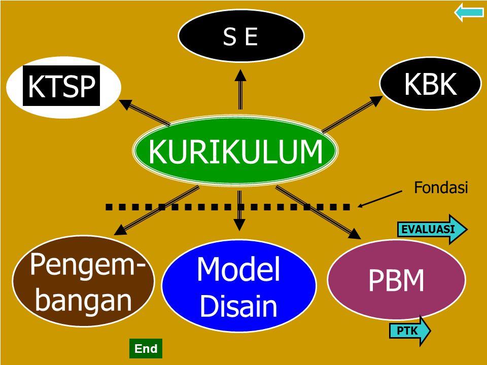 KURIKULUM Model KBK KTSP Pengem- PBM bangan Disain S E Fondasi End