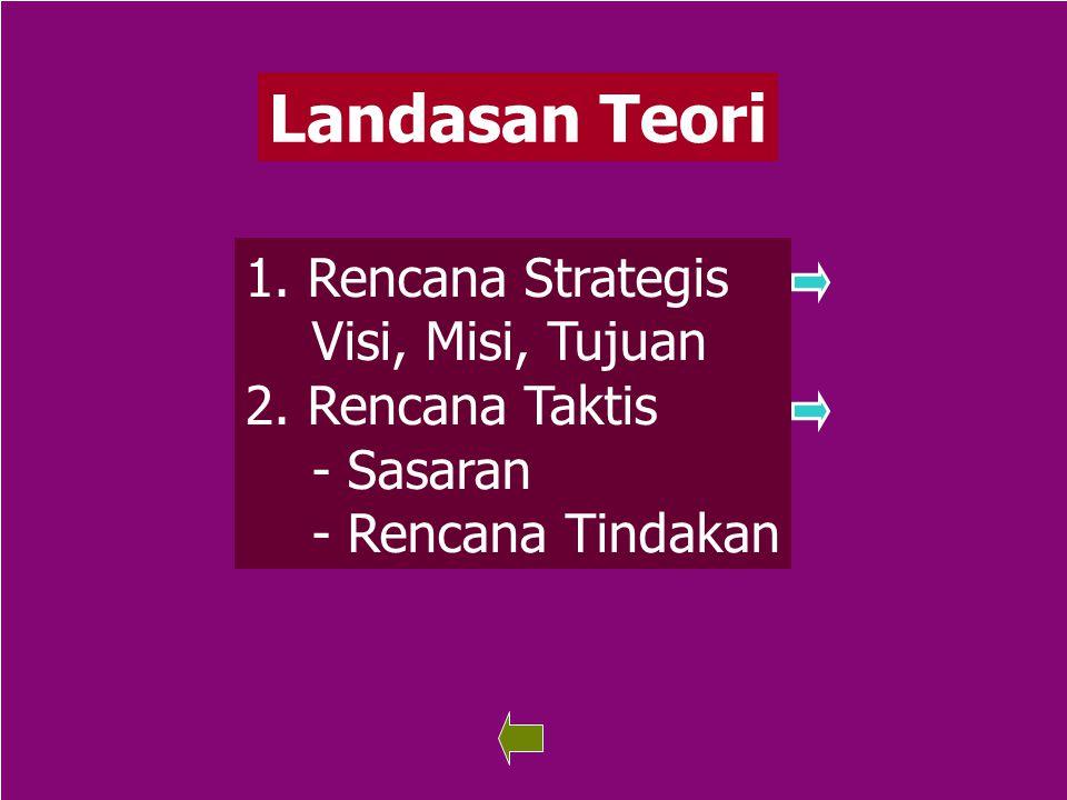 Landasan Teori Rencana Strategis Visi, Misi, Tujuan 2. Rencana Taktis