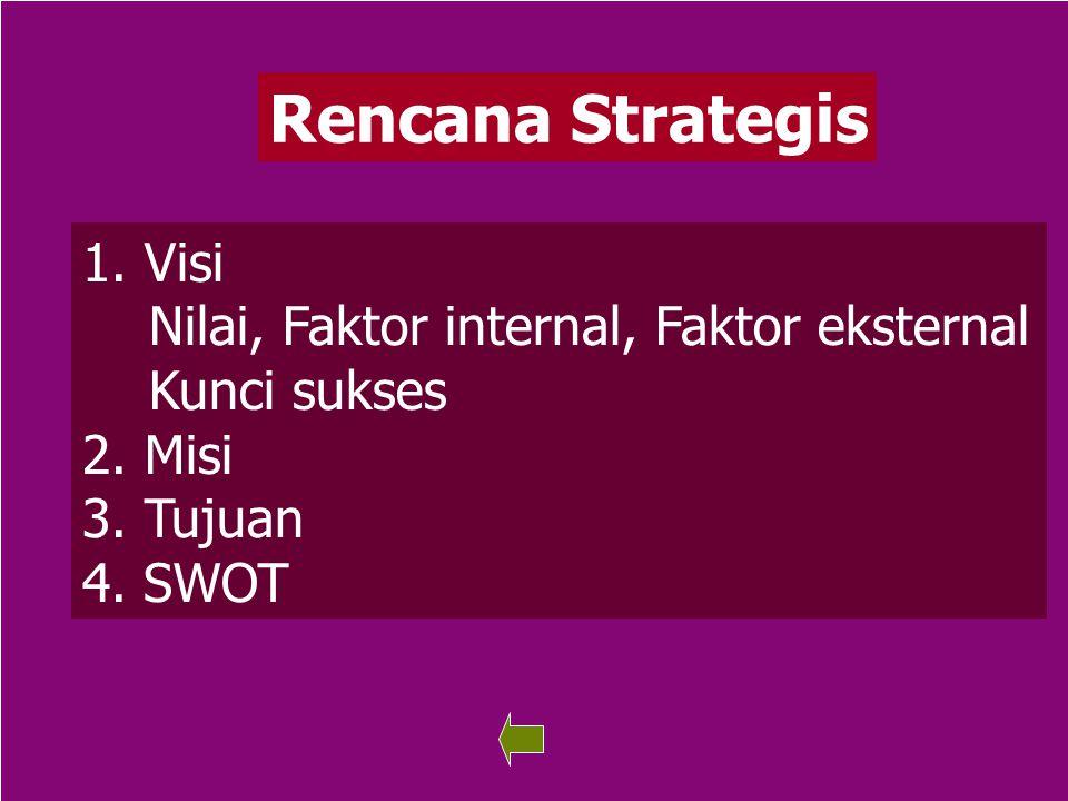 Rencana Strategis Visi Nilai, Faktor internal, Faktor eksternal