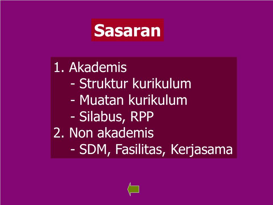 Sasaran Akademis - Struktur kurikulum - Muatan kurikulum