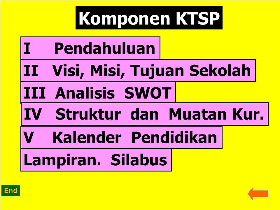 Komponen KTSP I Pendahuluan II Visi, Misi, Tujuan Sekolah