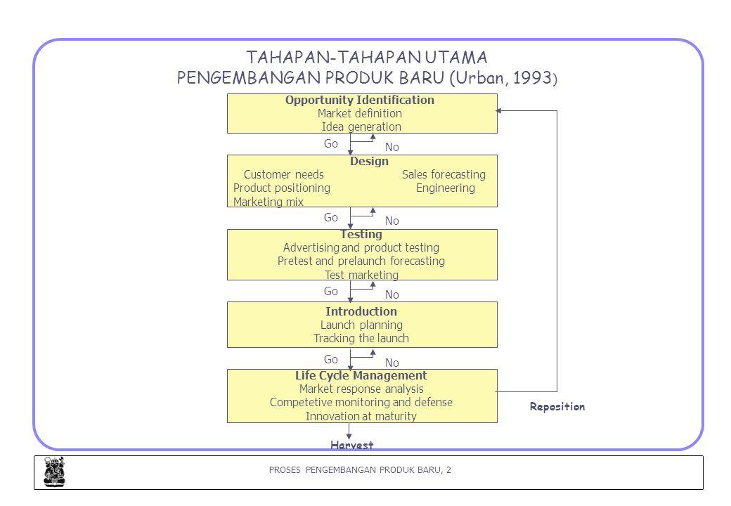 TAHAPAN-TAHAPAN UTAMA PENGEMBANGAN PRODUK BARU (Urban, 1993)