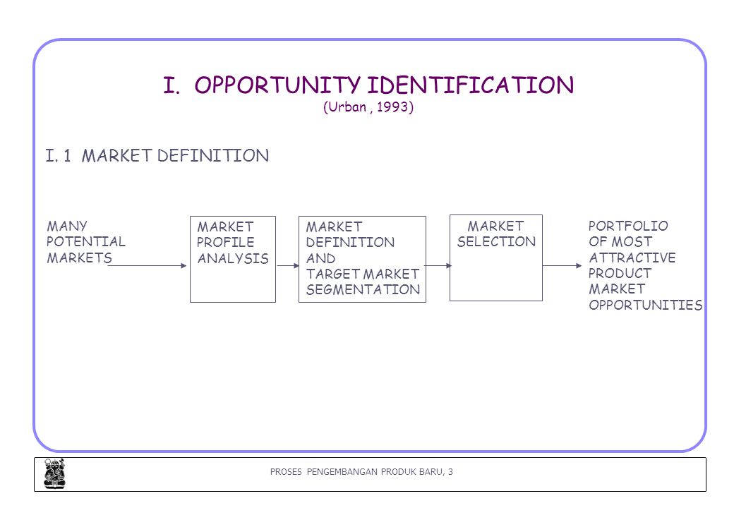 I. OPPORTUNITY IDENTIFICATION (Urban , 1993)