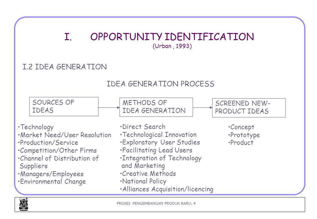 OPPORTUNITY IDENTIFICATION (Urban , 1993)