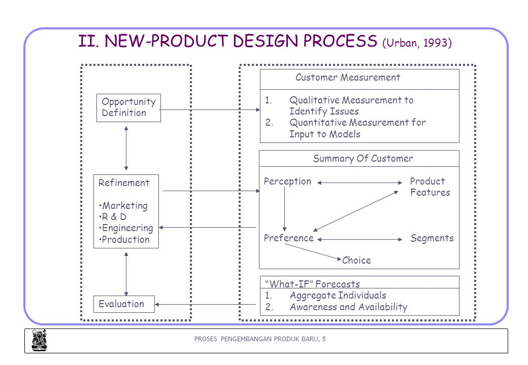 II. NEW-PRODUCT DESIGN PROCESS (Urban, 1993)