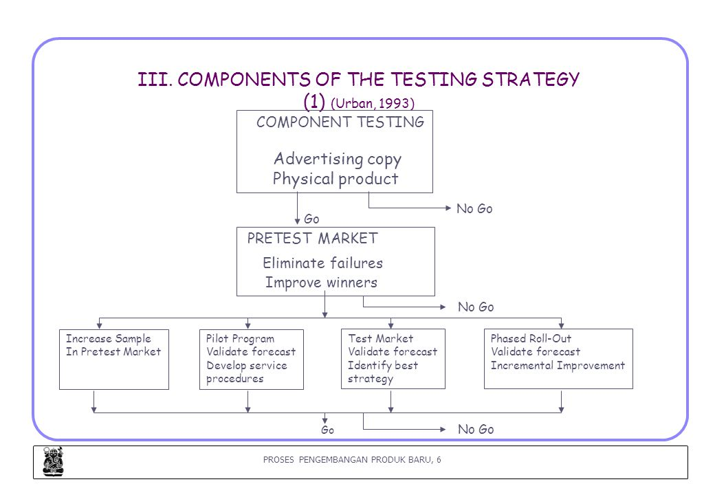 III. COMPONENTS OF THE TESTING STRATEGY (1) (Urban, 1993)