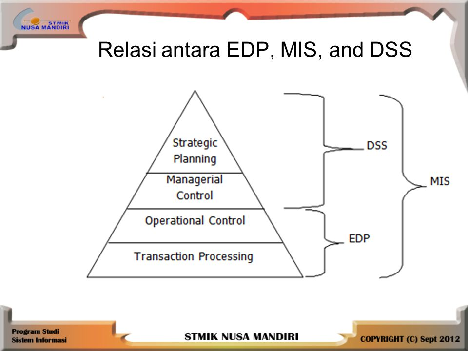Relasi antara EDP, MIS, and DSS