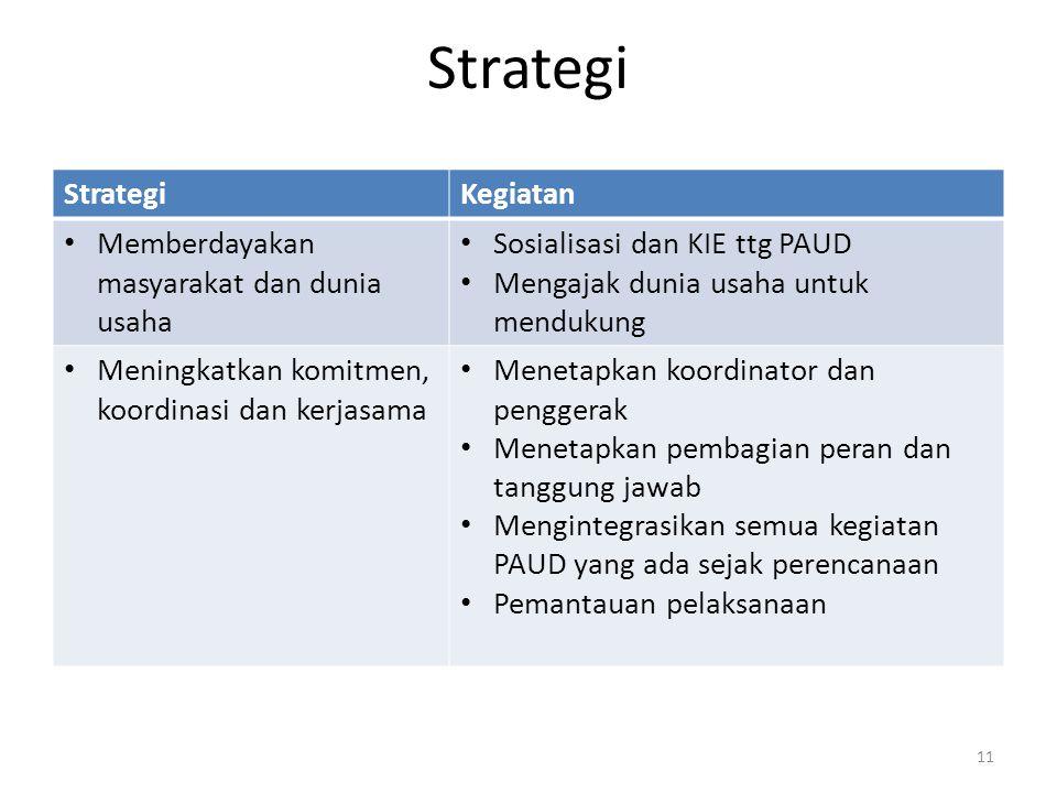 Strategi Strategi Kegiatan Memberdayakan masyarakat dan dunia usaha