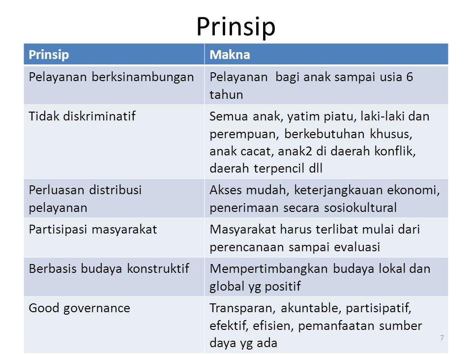 Prinsip Prinsip Makna Pelayanan berksinambungan