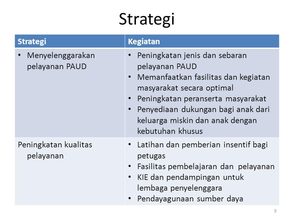 Strategi Strategi Kegiatan Menyelenggarakan pelayanan PAUD