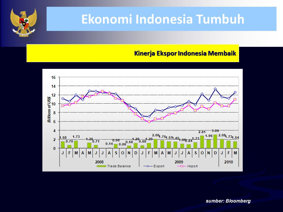 Kinerja Ekspor Indonesia Membaik