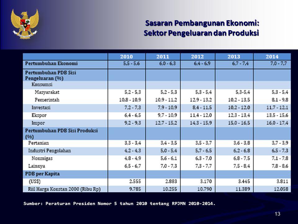 Sasaran Pembangunan Ekonomi: Sektor Pengeluaran dan Produksi