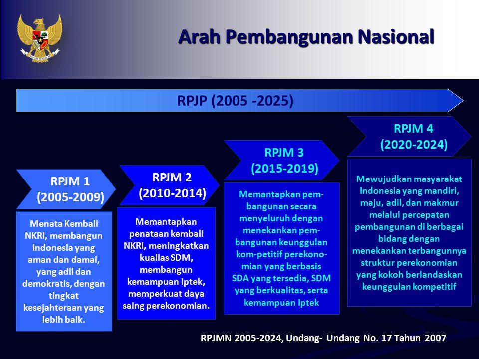 Arah Pembangunan Nasional