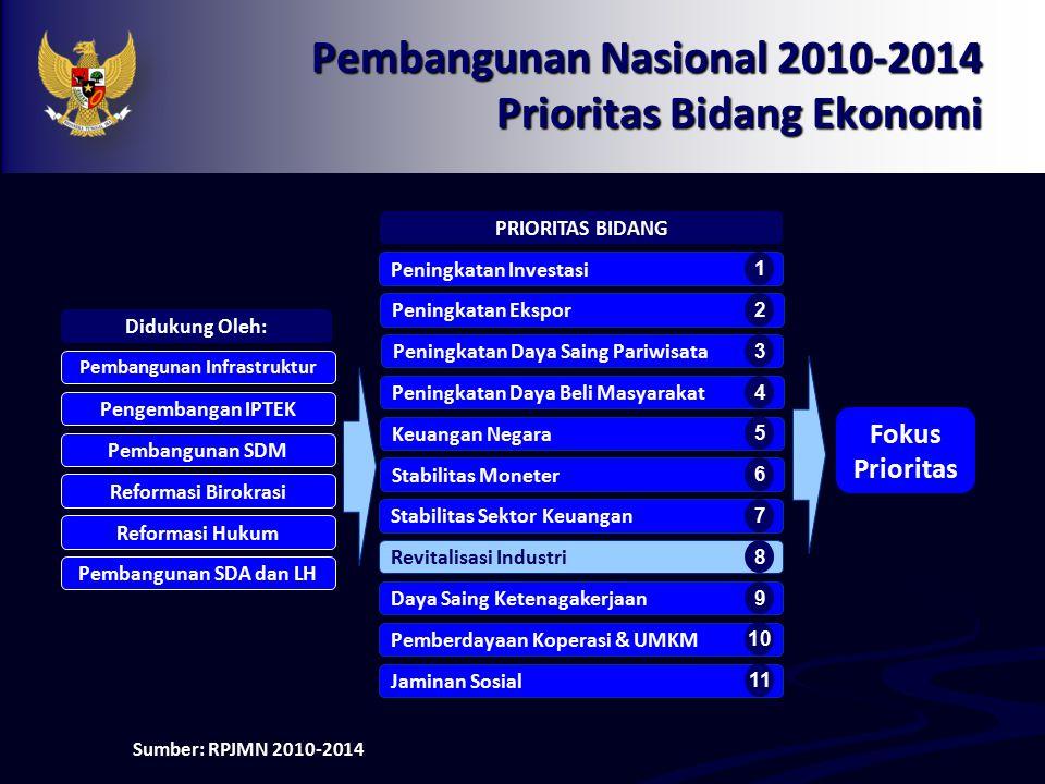 Pembangunan Nasional 2010-2014 Prioritas Bidang Ekonomi