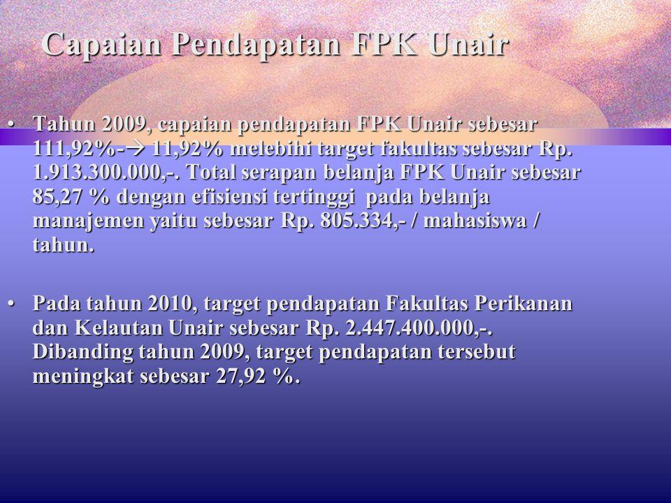 Capaian Pendapatan FPK Unair