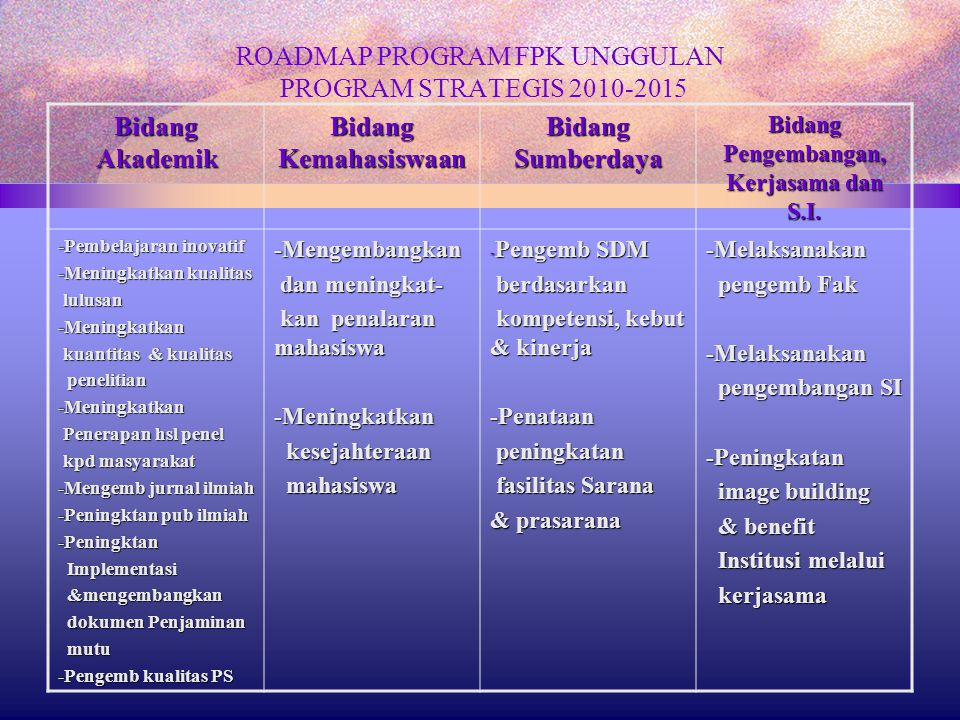 ROADMAP PROGRAM FPK UNGGULAN PROGRAM STRATEGIS 2010-2015