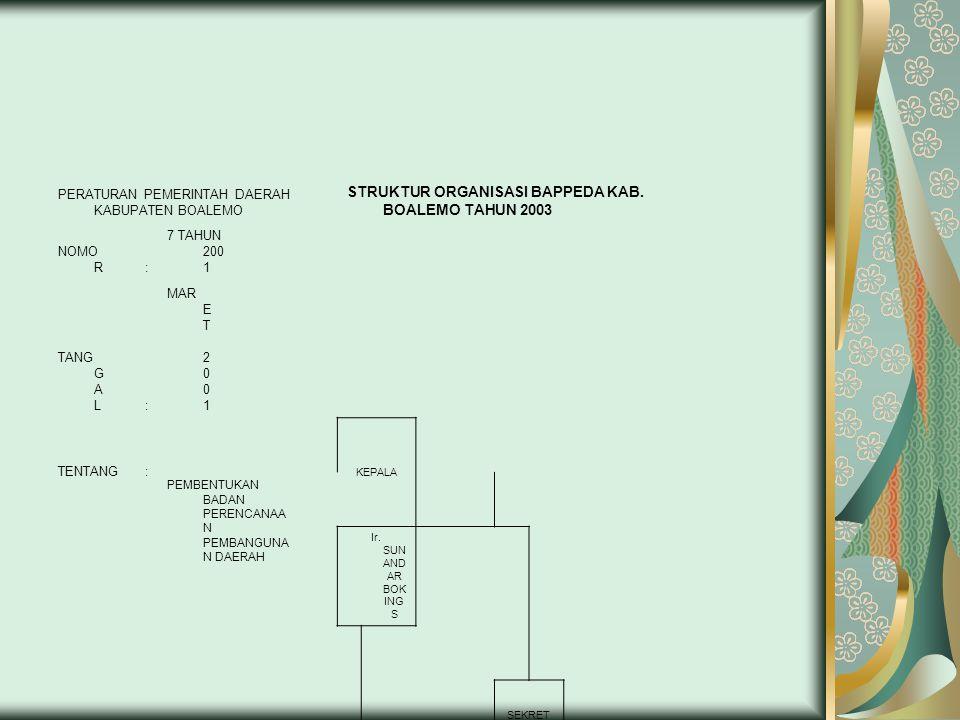 STRUKTUR ORGANISASI BAPPEDA KAB. BOALEMO TAHUN 2003