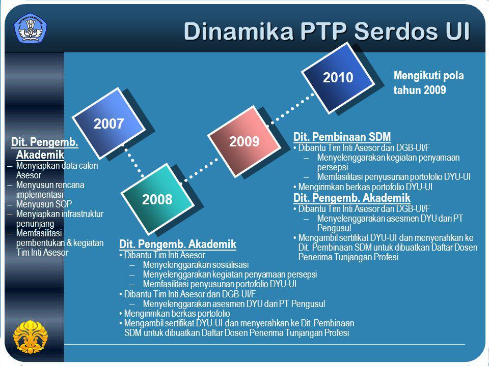 Dinamika PTP Serdos UI 2010 2007 2009 2008 Mengikuti pola tahun 2009