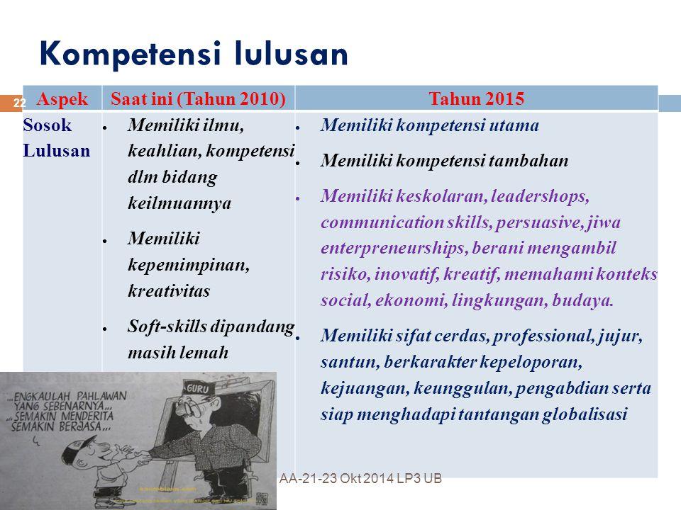 Kompetensi lulusan Aspek Saat ini (Tahun 2010) Tahun 2015