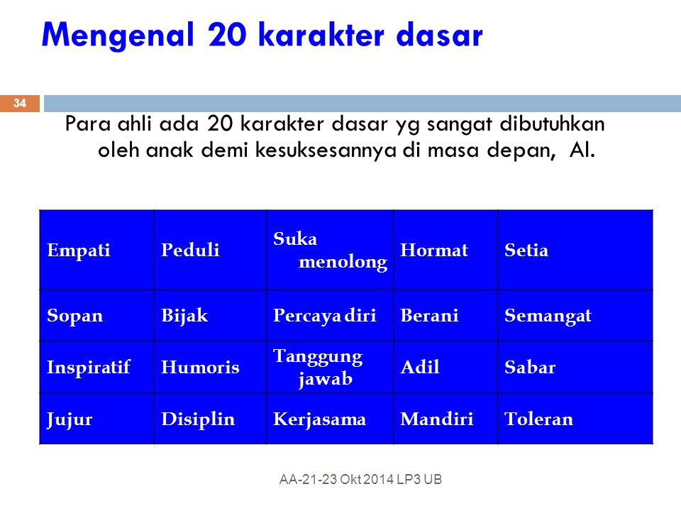 Mengenal 20 karakter dasar