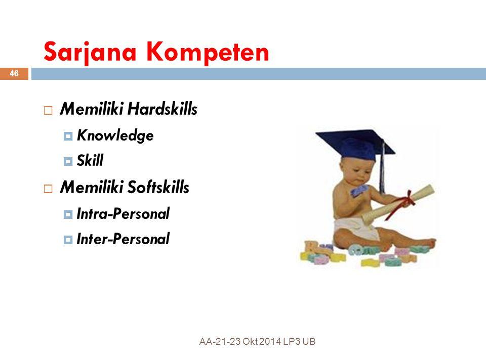 Sarjana Kompeten Memiliki Hardskills Memiliki Softskills Knowledge