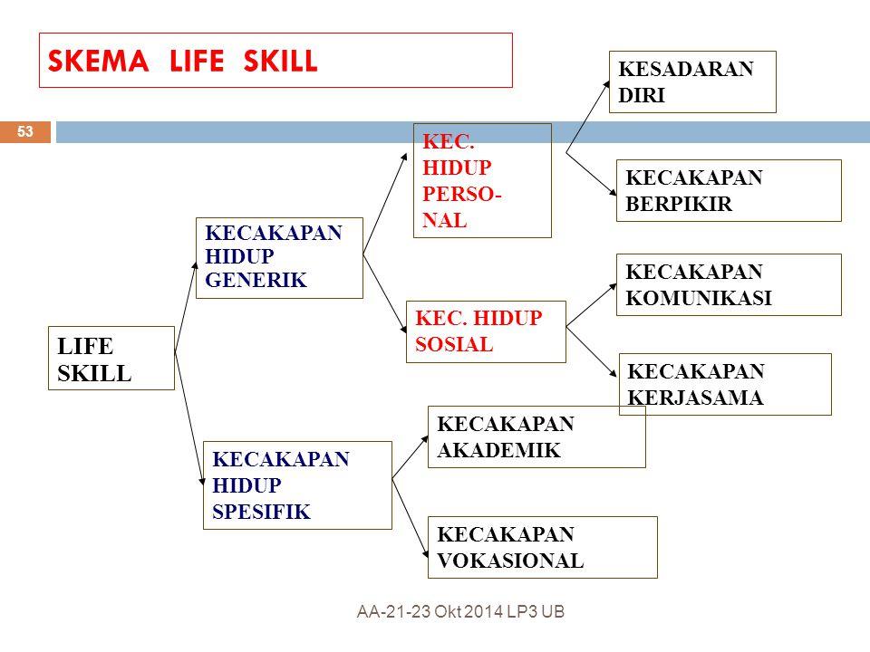 SKEMA LIFE SKILL LIFE SKILL KESADARAN DIRI KEC. HIDUP PERSO-NAL