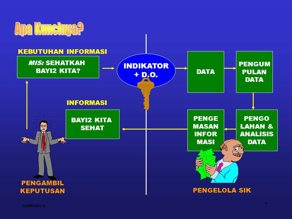 Apa Kuncinya INDIKATOR + D.O. KEBUTUHAN INFORMASI DATA PENGUM PULAN