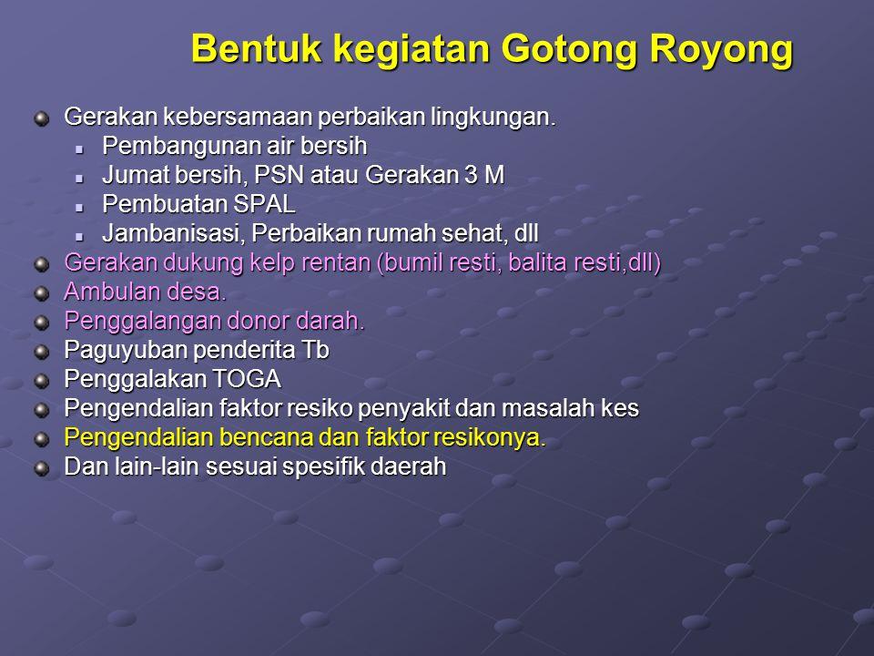 Bentuk kegiatan Gotong Royong