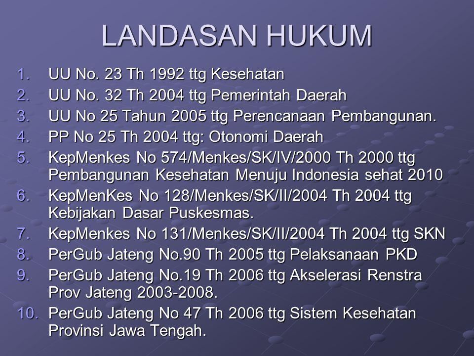 LANDASAN HUKUM UU No. 23 Th 1992 ttg Kesehatan
