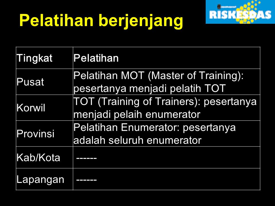 Pelatihan berjenjang Tingkat Pelatihan Pusat