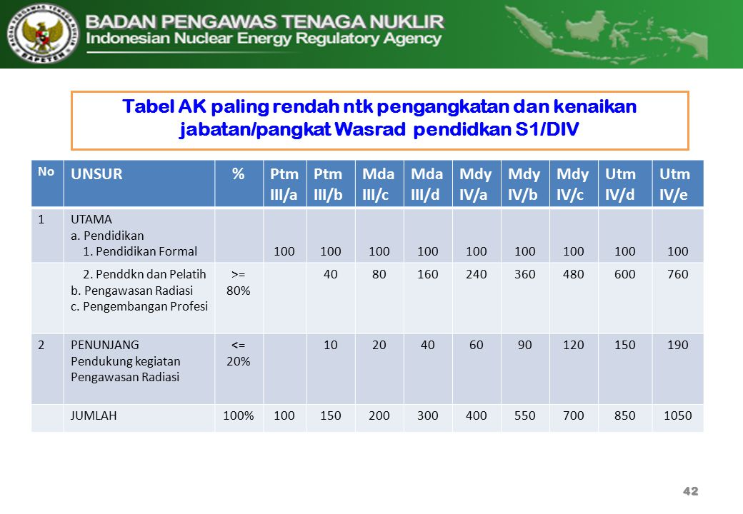 Tabel AK paling rendah ntk pengangkatan dan kenaikan jabatan/pangkat Wasrad pendidkan S1/DIV